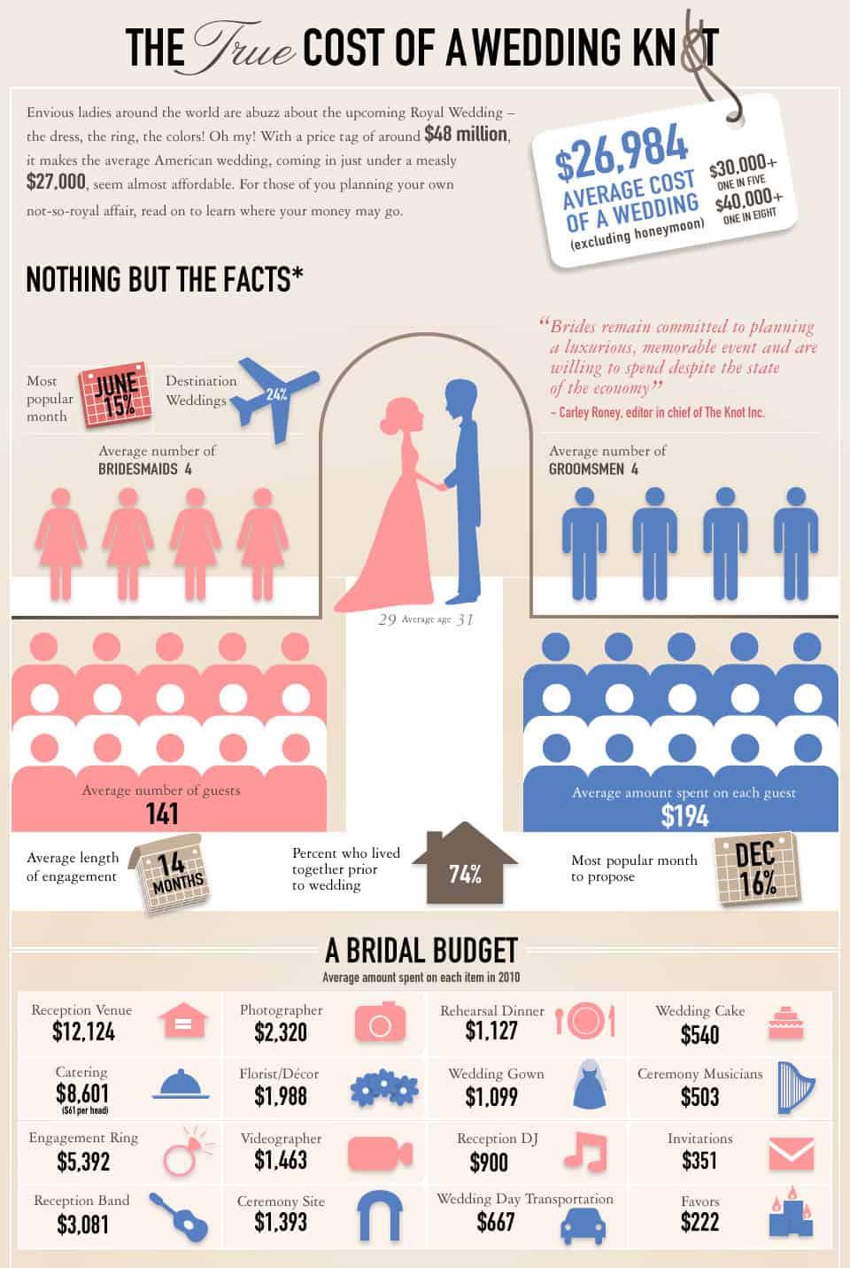 Average Wedding Cost Breakdown 3