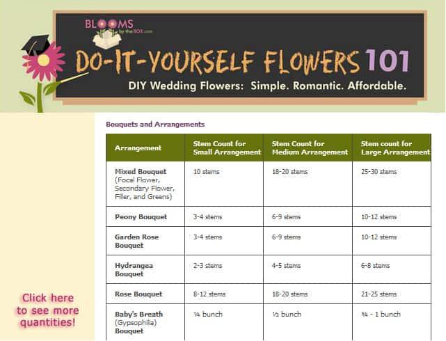 Flower Quantity Chart