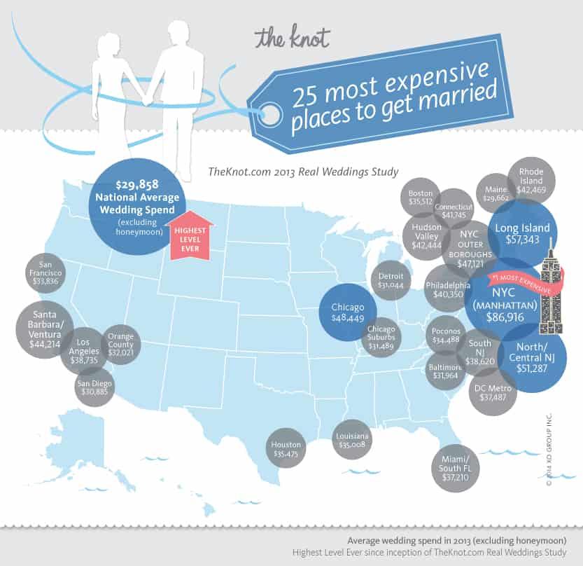 mostexpensiveweddinglocations