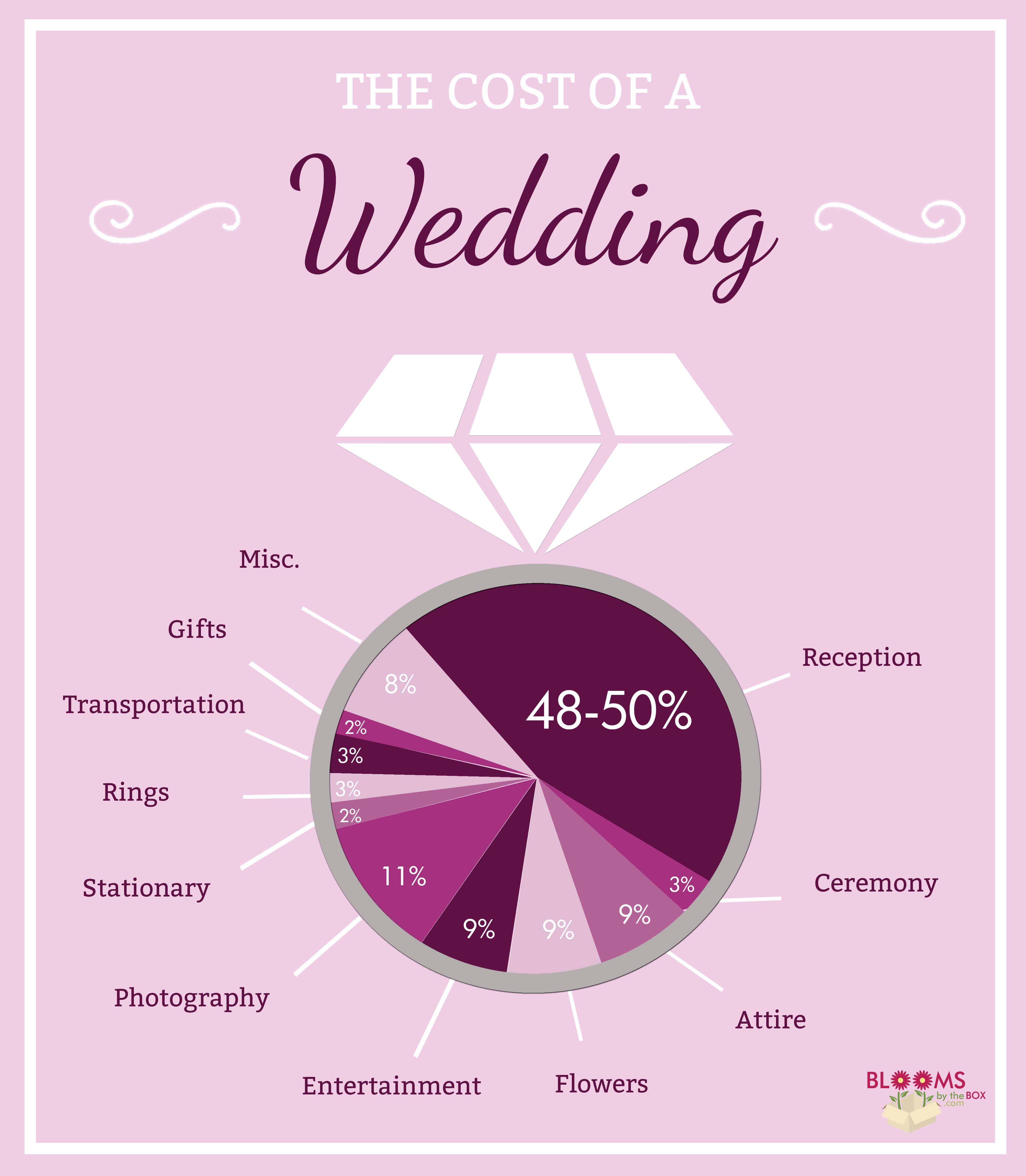 How much does a wedding cost budget friendly beauty for How much will a wedding cost